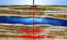 Skalūninių dujų gavybos būdas - hidraulinis plėšymas