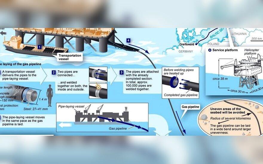 Nord Stream: на дно Балтийского моря уложили 1000 из 1220 км газопровода