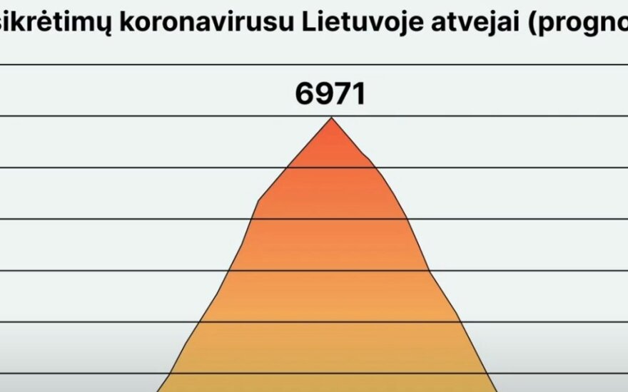 Создана модель распространения коронавируса в Литве: когда будет пик