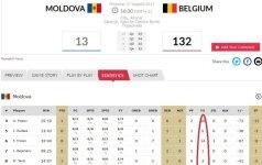 Neįtikėtinas rezultatas: belgių pergalė 119 taškų persvara, varžovės suklydo 80 kartų