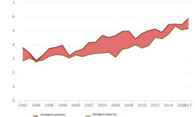 Lietuvos ekologinis pėdsakas. Global Footprint Network grafikas