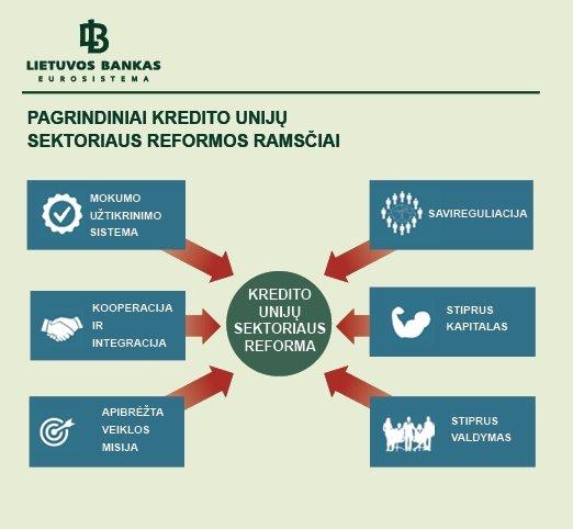 4 pav. Pagrindiniai kredito unijų sektoriaus reformos ramsčiai