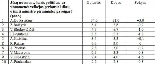 Politiniuose reitinguose - keista anomalija