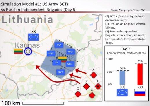 Karo Baltijos regione scenarijai: dabartinės brigados kovinės grupės nesėkmingi veiksmai