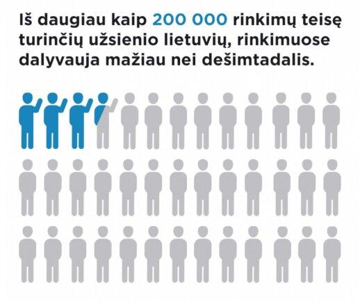 J. Udris. Prarasti rinkėjų balsai, kurių Lietuvai nereikia?
