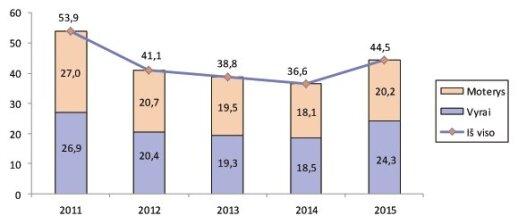 Emigrantai pagal lytį 2011–2015 m