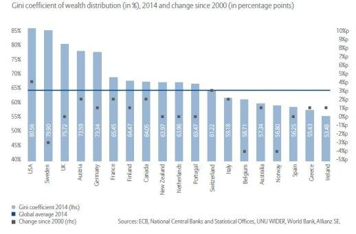 Turto nelygybės koeficientas GINI of Wealth