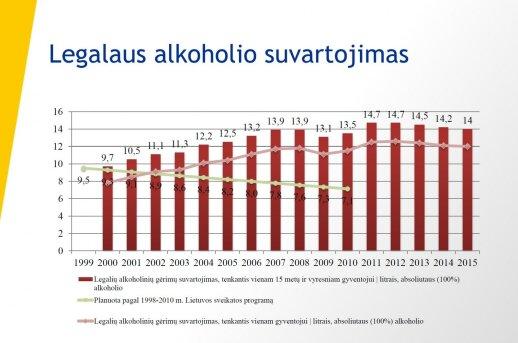Legalaus alkoholio vartojimas Lietuvoje
