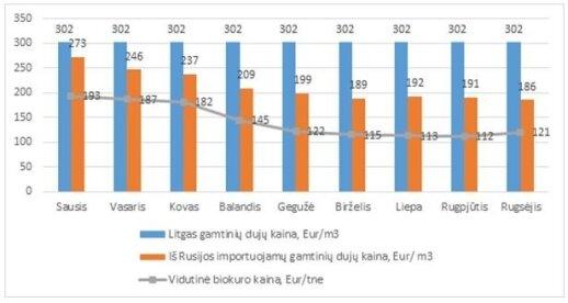 Gamtinių dujų ir biokuro kainos Lietuvoje, VKEKK informacija