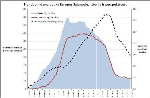 M.Nagevičius. Ar ES išliks branduoliniu regionu po 2030 metų?