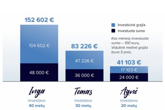 """Investavimas skirtingais laikotarpiais. Skaičiavimai atlikti """"Moneysmart"""" skaičiuokle"""
