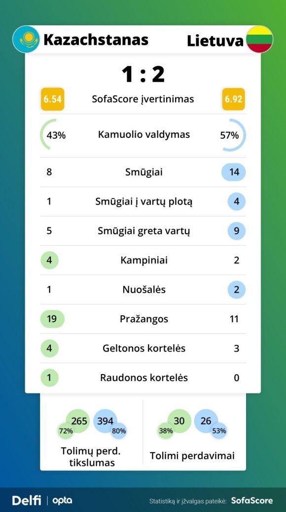 Kazachstano ir Lietuvos rungtynių statistika