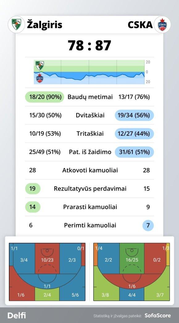 """""""Žalgirio"""" ir CSKA rungtynių statistika"""