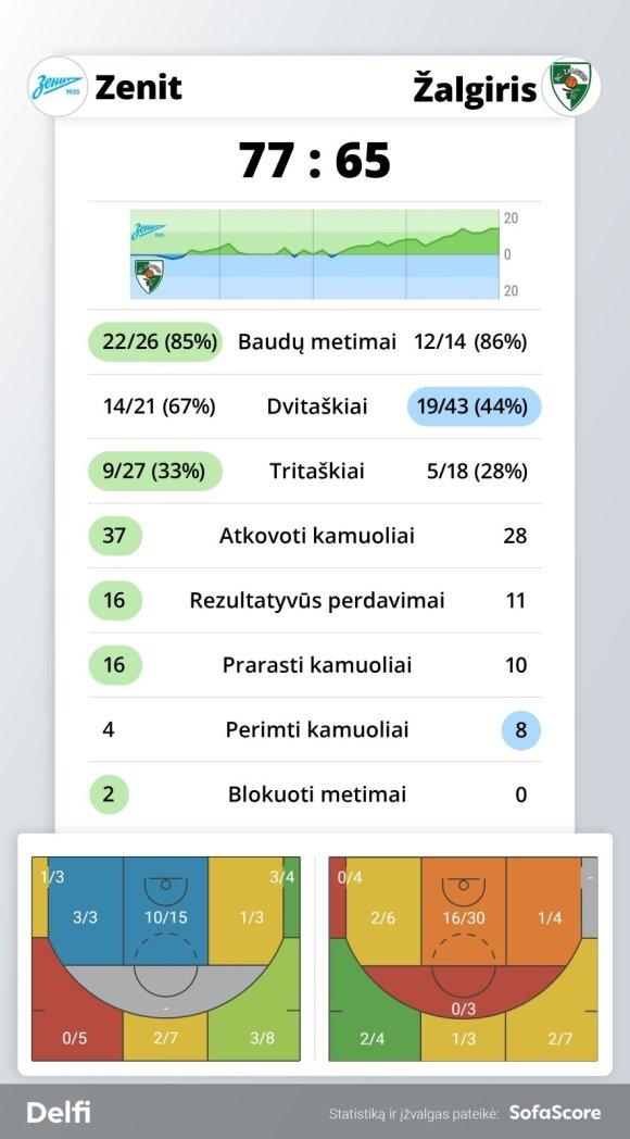 """""""Zenit"""" - """"Žalgiris"""" rungtynių statistika"""