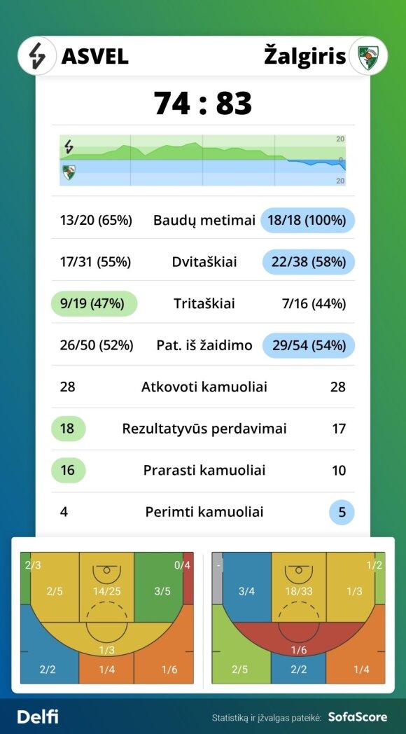 """ASVEL ir """"Žalgirio"""" rungtynių statistika"""
