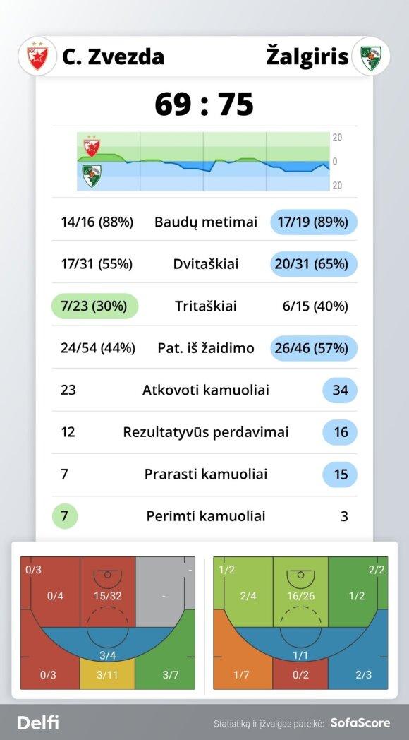 """""""Crvena Zvezda"""" – """"Žalgiris"""" statistika"""