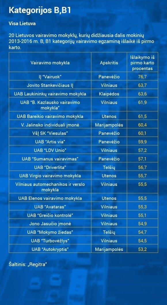 B kategorijos rezultatai pagal mokyklas