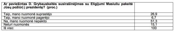 Grybauskaitės veiklą Lietuvos gyventojai įvertino pažymiu: Seimas apie tai galėtų tik pasvajoti?