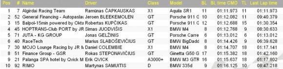 Kvalifikacijos rezultatai