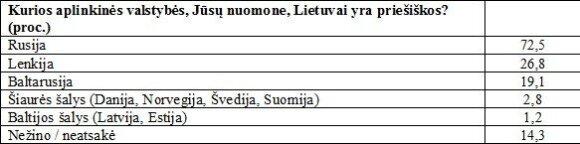 Wroga Litwie Polska