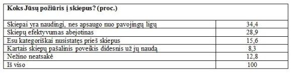 Apklausa: kas penktas lietuvis nusistatęs prieš skiepus, trečdalis abejoja jų poveikiu