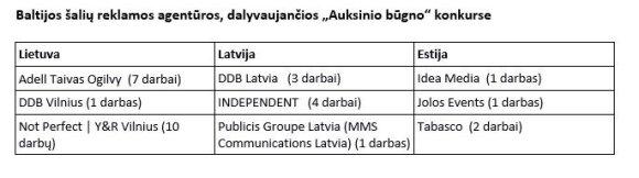 """Dėl """"Auksinio būgno"""" apdovanojimo kovos 18 Lietuvos reklamos kūrėjų darbų"""