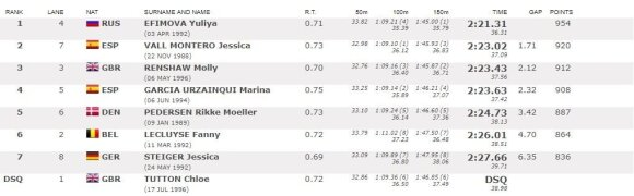 Moterų 200 m plaukimo krūtine finalo rezultatai