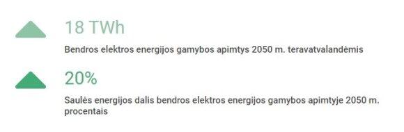 Saulės energetika 2050 m.