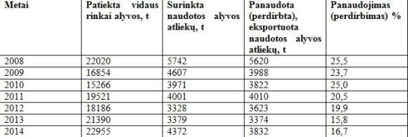Alyvos statistika
