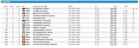 50 m plaukimo krūtine pusfinalio rezultatai