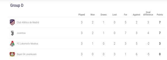 UEFA Čempionų lygos D grupė