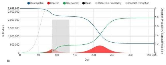 LSMU. Sergamumo koronavirusu prognozės