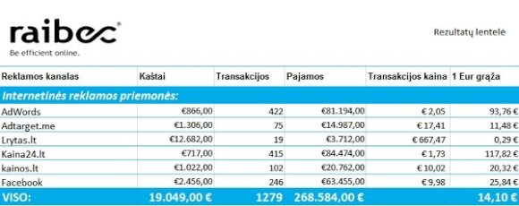 Kuriam rinkodaros kanalui išleisti kitą eurą?