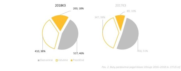 Būstų pardavimų grafikai