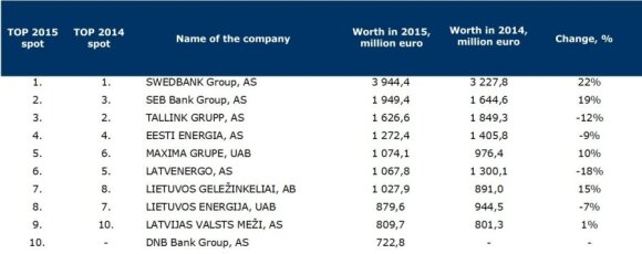 Three Lithuanian names among top 10 highest-valued companies in Baltics