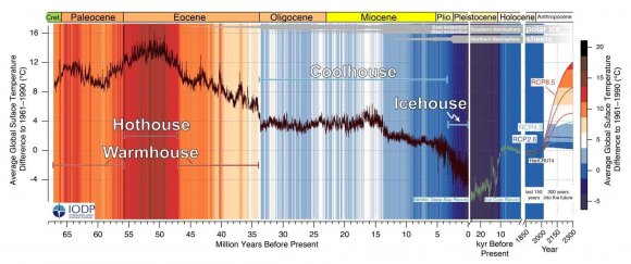 Artėjame prie rekordo: paskutinį kartą taip blogai buvo, kai į Žemę trenkėsi milžiniškas asteroidas