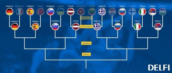 Eurobasket 2017 ketvirtfinalio schema