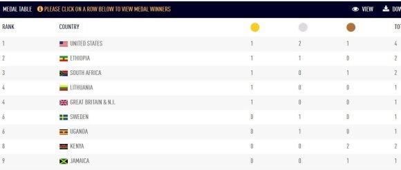 Pasaulio lengvosios atletikos čempionato medalių lentelė po antros dienos