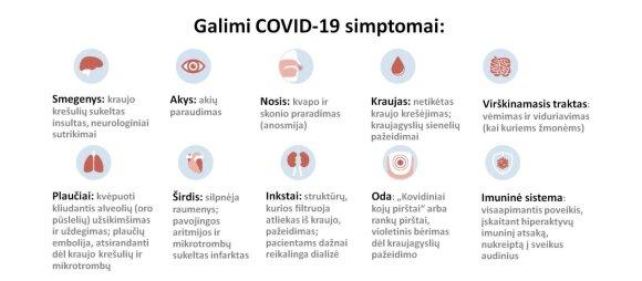 Galimi Covid-19 simptomai