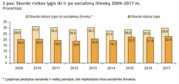 2 pav. Skurdo rizikos lygis iki ir po socialinių išmokų 2009–2017 m. Procentais (Lietuvos statistikos departamentas)