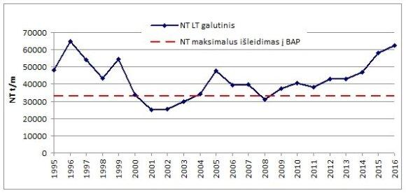 Apkrova pagal bendrąjį azotą (NT) iš Lietuvos į Centrinę Baltijos jūrą 1995–2016 m. (raudona linija žymi pagal tarptautinius įsipareigojimus maksimalų leistiną azoto išleidimo lygį, mėlyna – esamą taršą azotu).