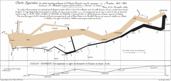 The size of Napoleon's army during the Russian Campaign as estimated by Charles Minard in 1869. Image Wikimedia Commons