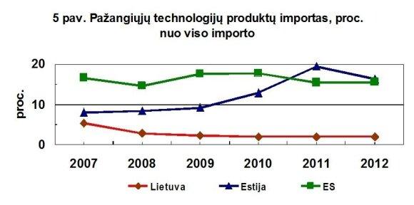 Pažangiųjų technologijų importas nuo viso importo (už ES ribų) Lietuvoje tik mažėja, o atsilikimas nuo Estijos – (tik!) apie 10 kartų. (B. Kaulakio iliustr.)