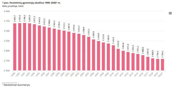 Nuolatinių gyventojų skaičius 1990–2020 m. metų pradžioje (Statistikos departamento duomenys)