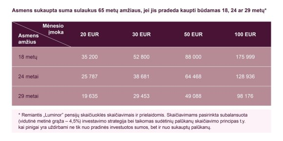 Pensijos kaupimas