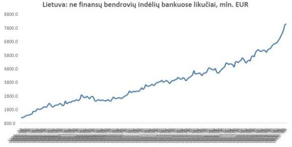 2004-2020 m. įmonių indėlių augimas Lietuvoje. Lietuvos banko inf.