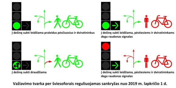 Važiavimo tvarka per šviesoforais reguliuojamas sankryžas