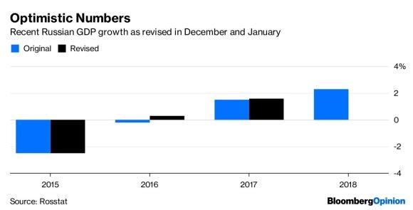 Leonidas Beršidskis. Rusijos augimas atrodo per gerai, kad būtų tiesa