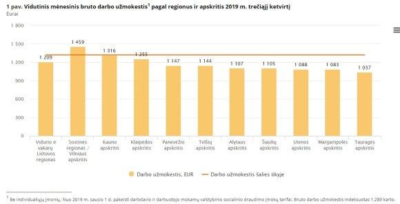 Darbo užmokestis regionuose 2019 m. trečiąjį ketvirtį