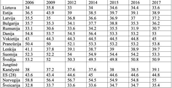 Bendros vyriausybės pajamos, proc. nuo BVP, pagal valstybes // Eurostat, 2018 m. spalio mėn. duomenys